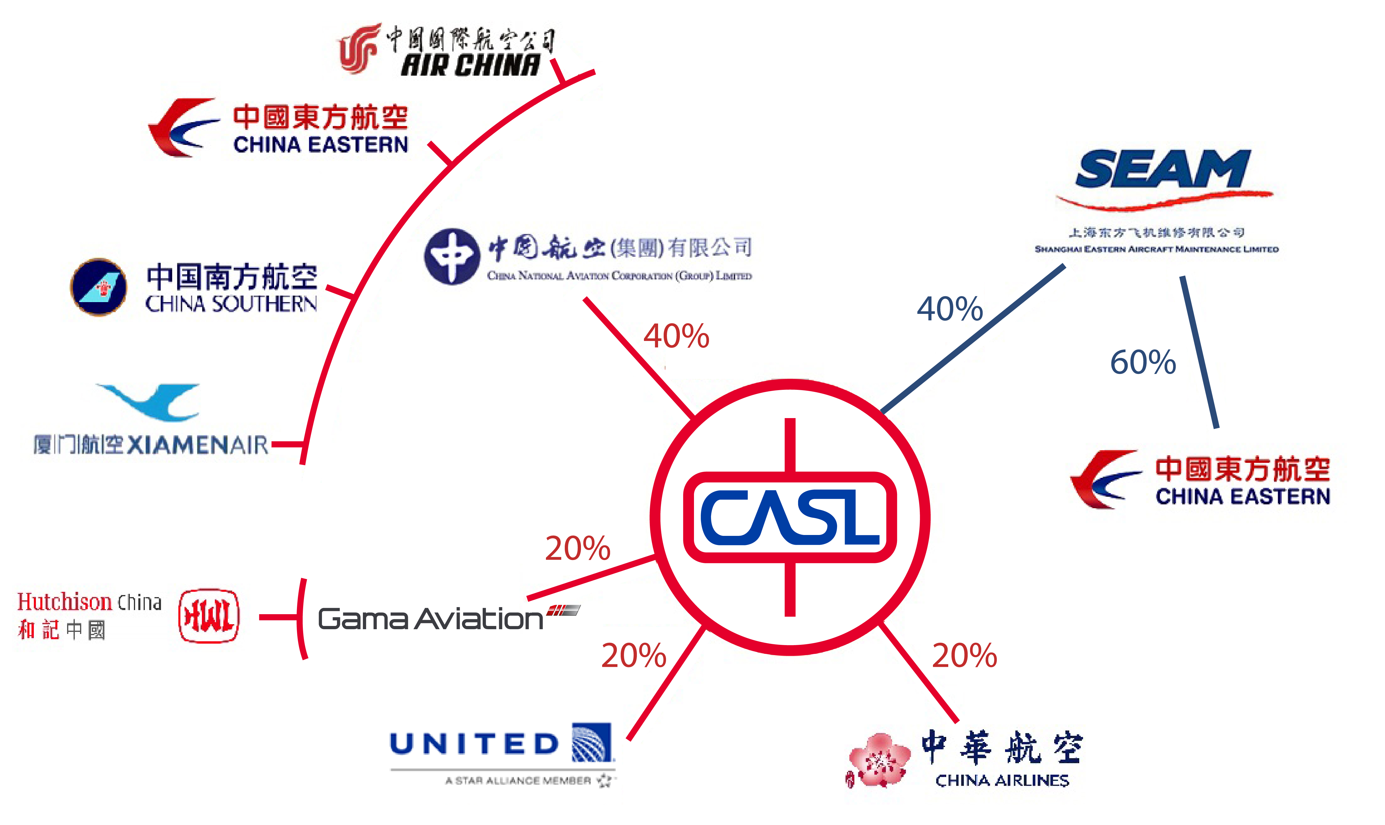 Air China Eastern Airlines Southern And Xiamen Have Representations In The Company Via 40 Shareholding Of